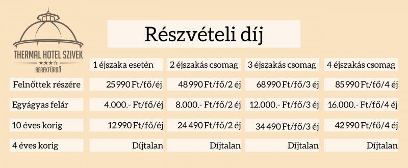 reszveteli_dij